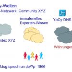 Gustav Wall: YaCy-Welten, [B2]